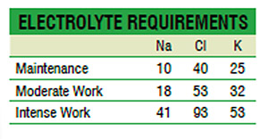 This table shows grams of sodium (Na), chloride (Cl) and potassium (K) required by a 500kg horse at maintenance (no work, growth, lacation, etc.), moderate work (show or lesson horse) and intense work (racehorse, elite event horse).