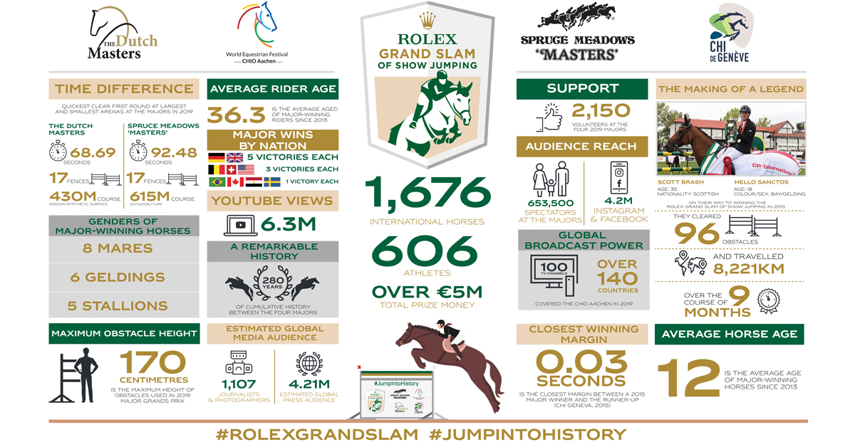 Thumbnail for Facts and Figures About the Rolex Grand Slam of Show Jumping